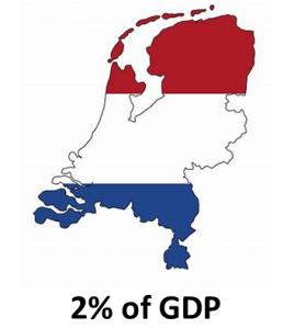 2% GDP NL